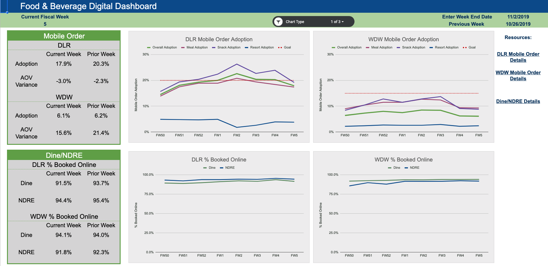 Screenshot of the F&B digital dashboard. There is a white background, a blue banner across the top, and a green banner underneath the blue banner. On the left side there is a green & gray box displaying the Mobile Order adoption & AOV variance for DLR & WDW for both the current week & prior week. There is a green & gray box displaying the Dine & Non-dine reservation % booked online for both DLR & WDW for the current & prior weeks. There are four graphs displaying the same data in the boxes over the past 8 fiscal weeks. On the left there are links to other resources.